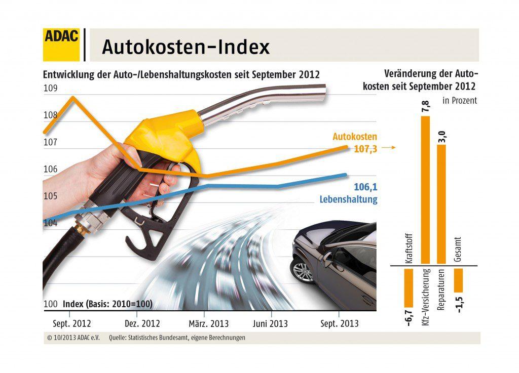 Steigende Autokosten Quelle: ADAC