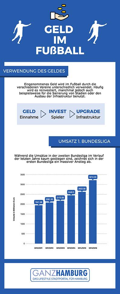 Infografik Geld im Fußball