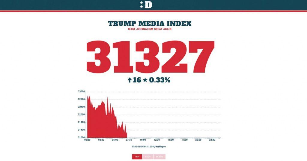 Donald Trump Media Index