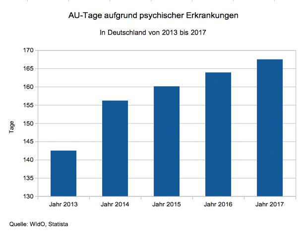 Entwicklung der AU-Tage wegen psychischer Erkrankungen bei den Deutschen