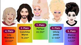 Grafik Deutschlands beliebteste Drag Queens