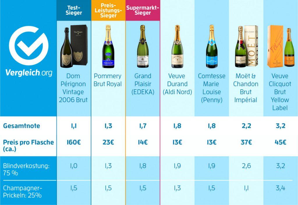 Tabelle Champagner Test