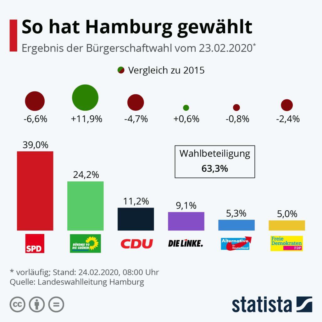 Wie Hat Hamburg Gewählt