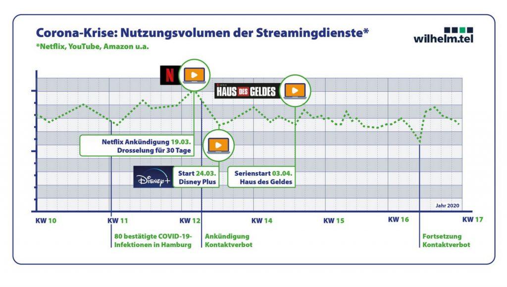 wilhelm.tel Grafik Streamingdienste in der Corona-Zeit. Nutzung in Hamburg