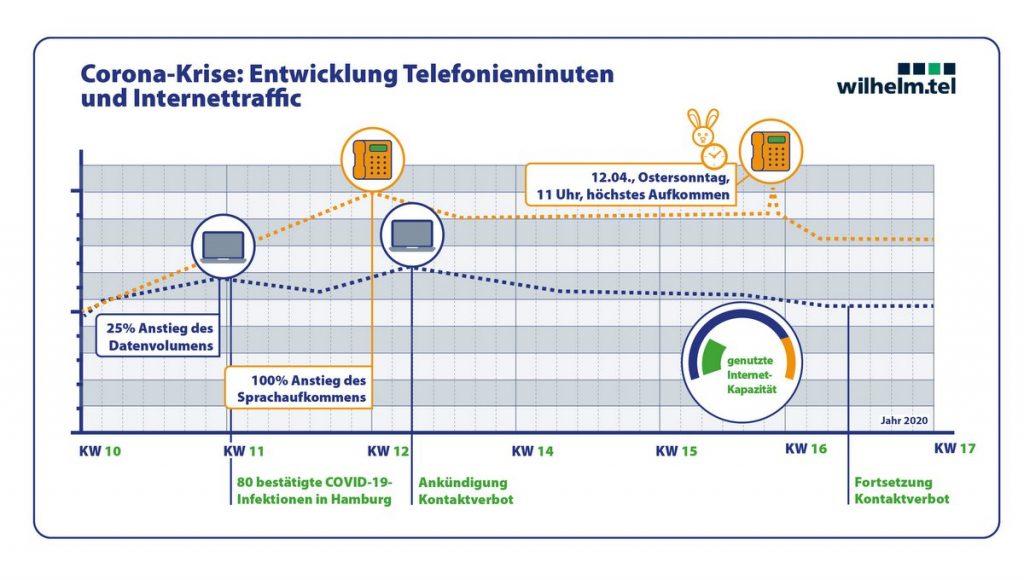 wilhelm.tel Grafik Telefon und Internet in der Corona-Zei