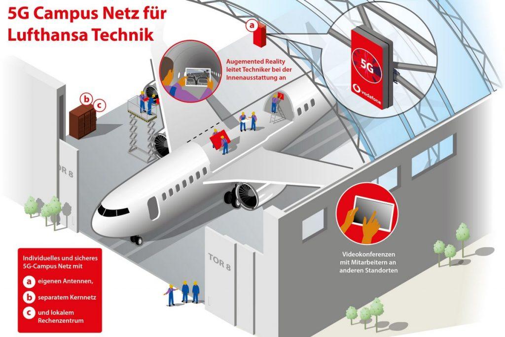 Schaubild 5G Campustechnik in der Lufthansa Werft Hamburg