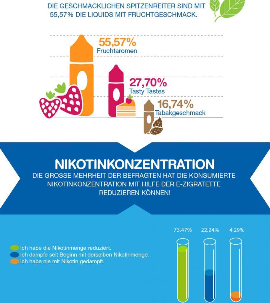 InnoCigs Statistik zum GEschmack