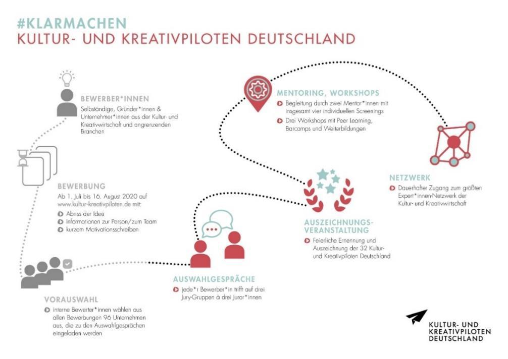 Kultur- und Kreativpiloten Deutschland graphisches Ablaufchart