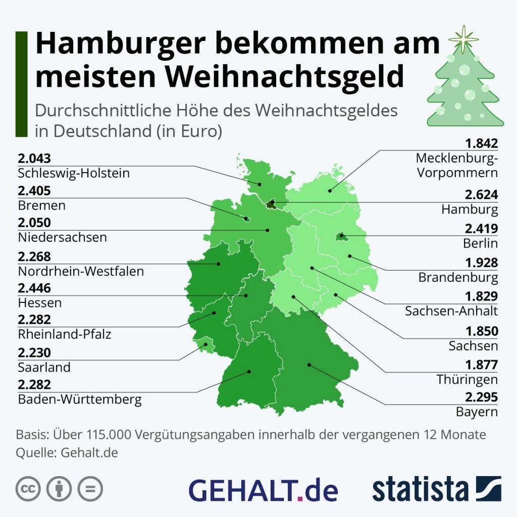 Infografik Weihnachtsgeld-2020