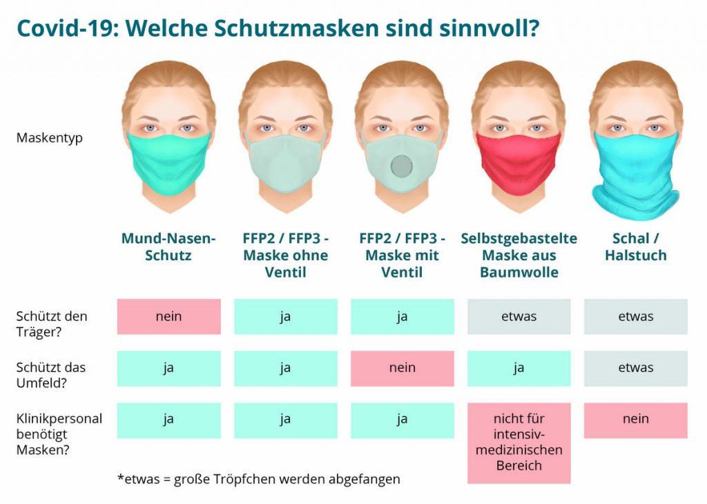 Infografik zu Corona Schutzmasken