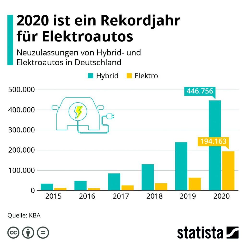 Zulassungsstastik Elektroautos Deutschland bis 2020