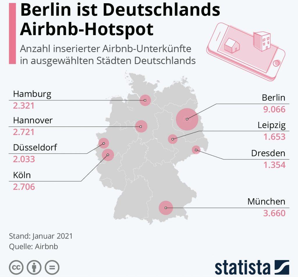 Grafik Anzahl Airbnb-Unterkünfte in deutschen Metrolen