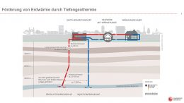 Schemazeichung Geothermie