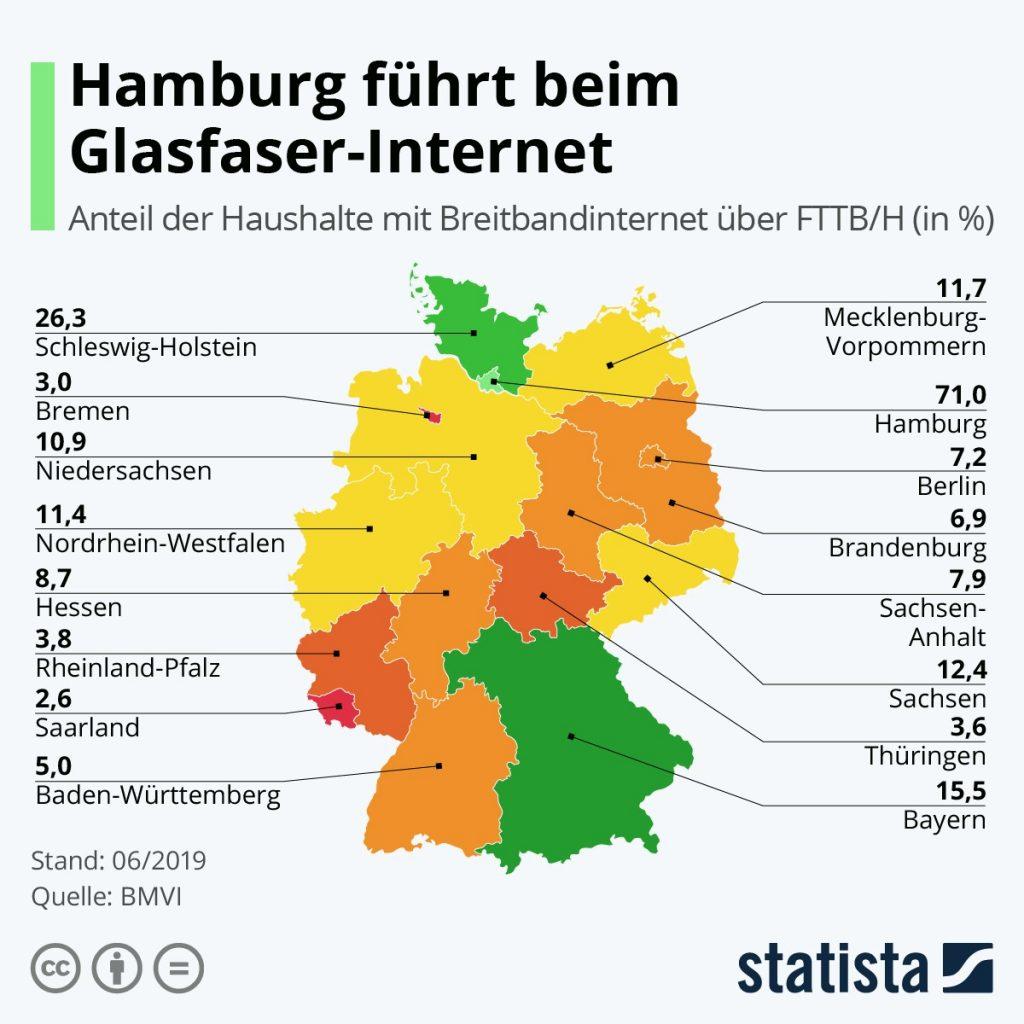 Grafik Glasversorgung Deutsche Bundesländer