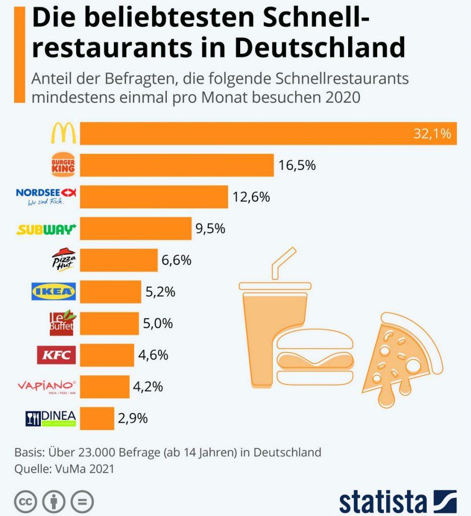 Grafik beliebteste Fast Food Restaurants Deutschland