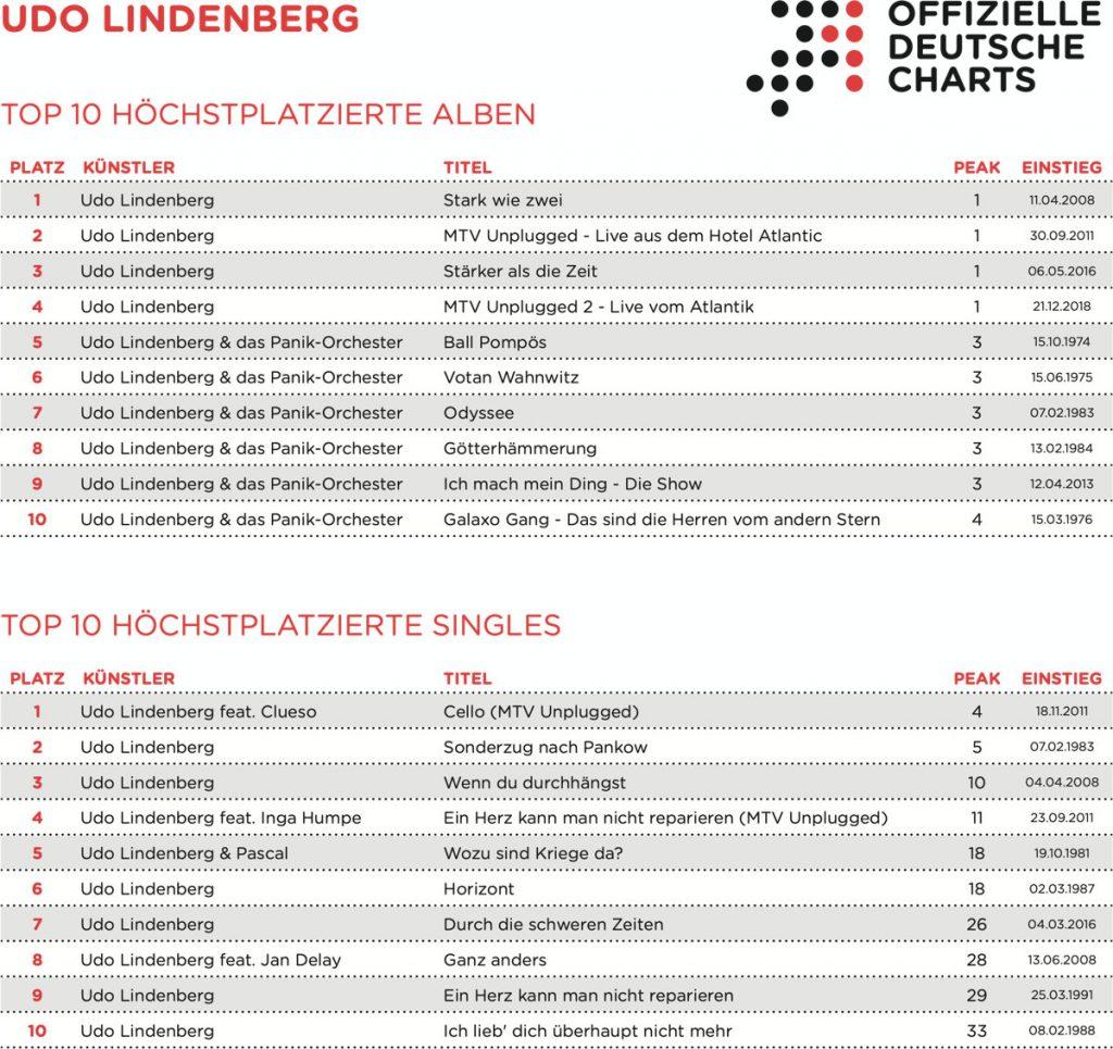 Tabelle: Udo Lindenberg Chart Platzierungen