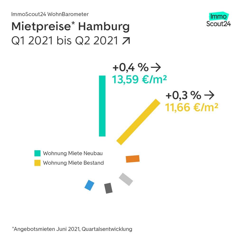 Grafik Entwicklung Mietpreise Metropolen 2021
