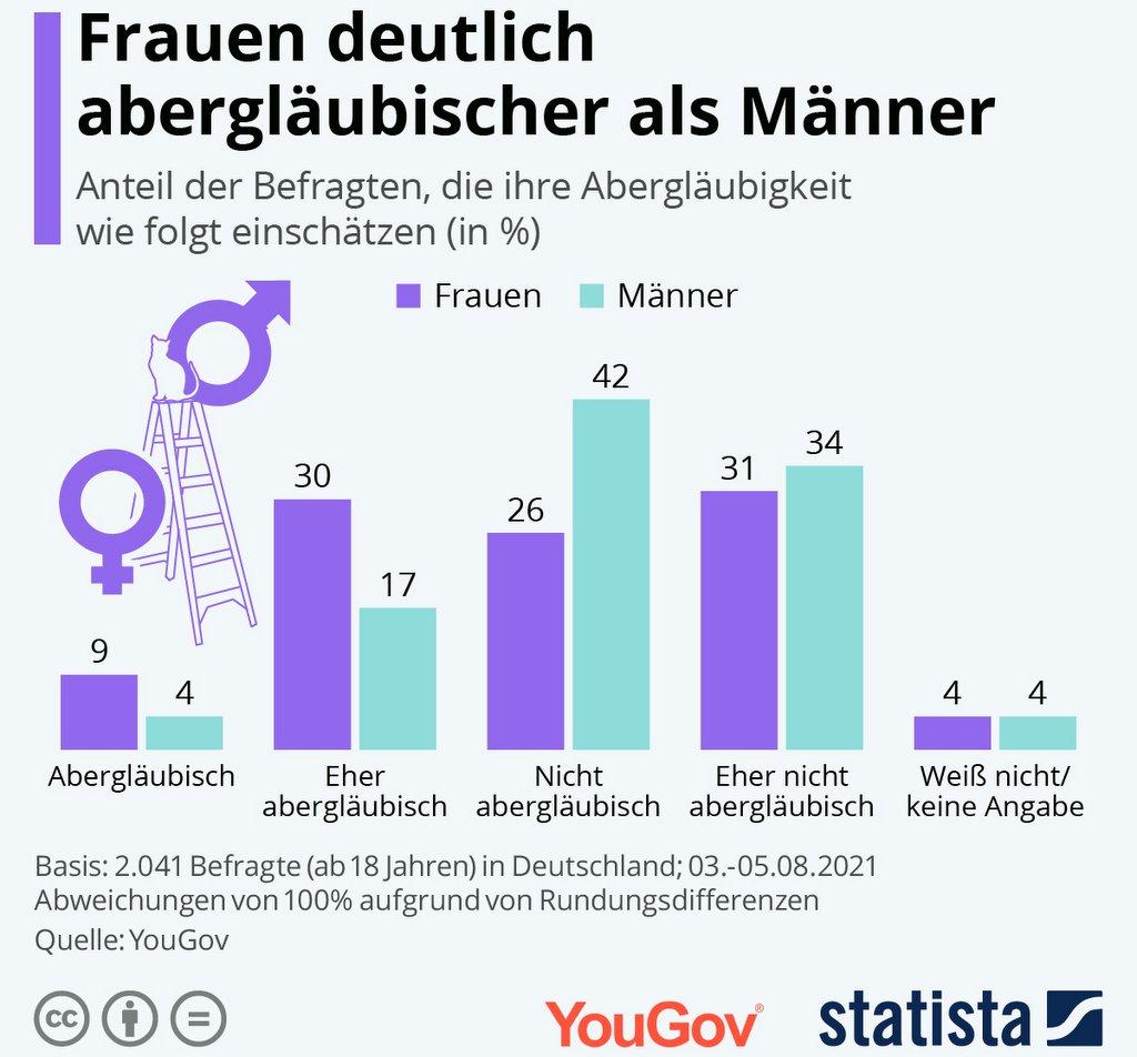 Statistik nach Geschlechtern - Aberglauben