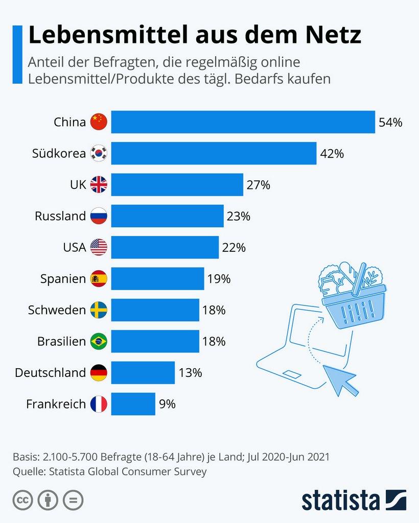 Infografik internationaler Vergleich, Lebensmittel aus dem Netz