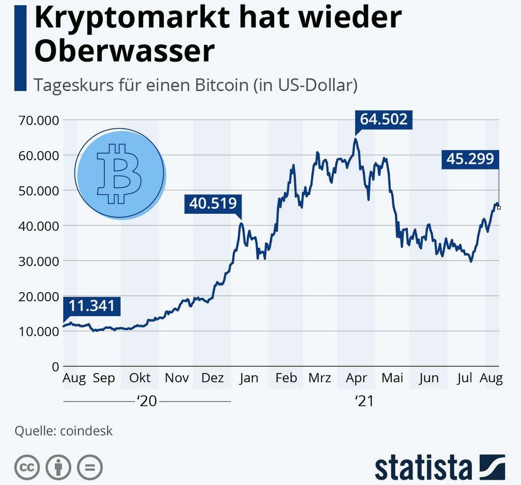 Kurs Chart Bitcoin 2020/2021