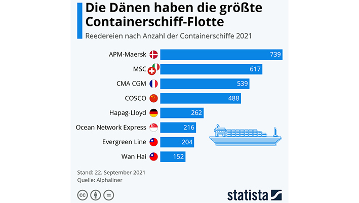Grafikdiagramm weltgrßte Container Reedereien