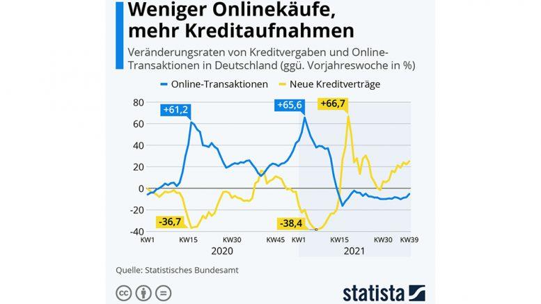 Statistik Chart zur Kreditaufnahme und Online-Verkaufsentwicklung